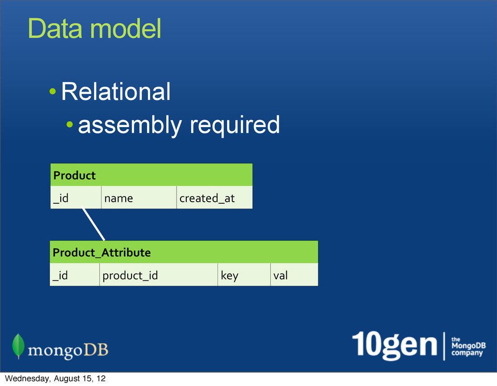 Data model • Relational • assembly required Pro...