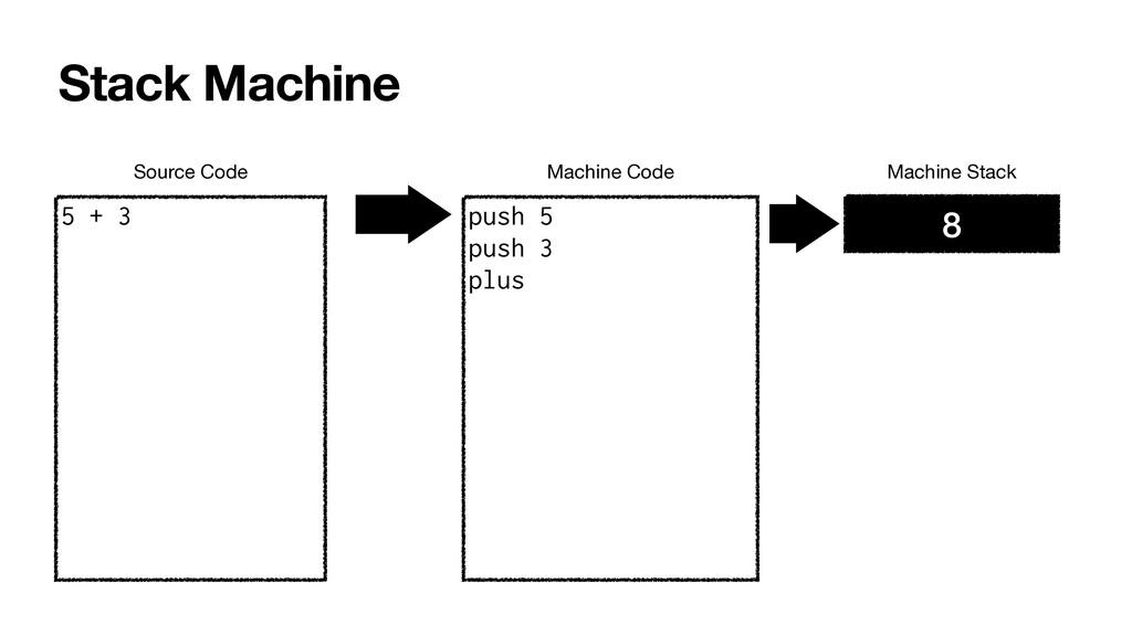 Stack Machine 5 + 3 push 5   push 3   plus Sour...