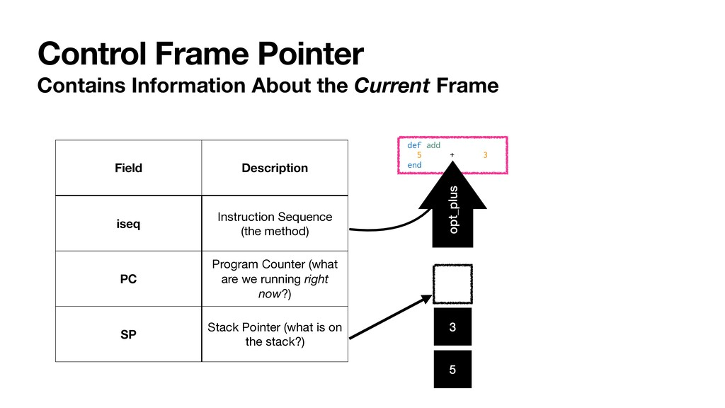 Control Frame Pointer Contains Information Abou...
