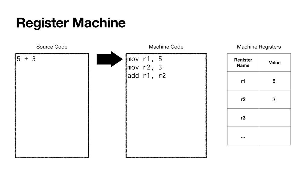 Register Machine 5 + 3 mov r1, 5   mov r2, 3   ...