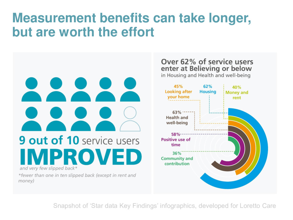 Measurement benefits can take longer, but are w...