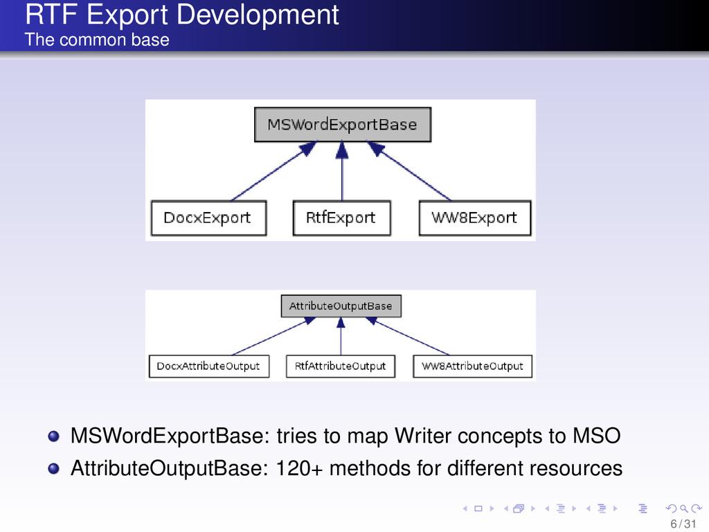 RTF Export Development The common base MSWordEx...