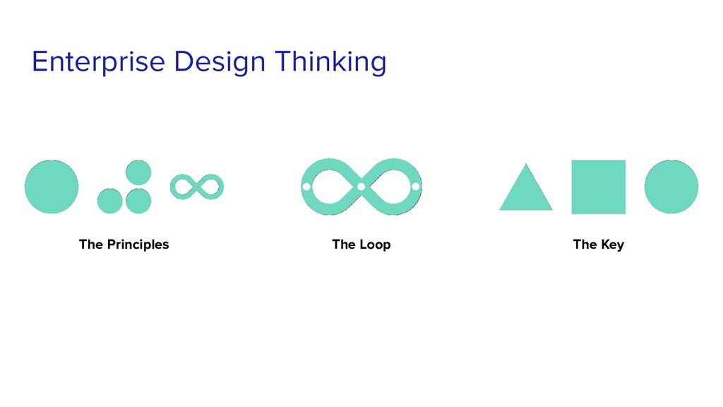 Enterprise Design Thinking The Principles The L...