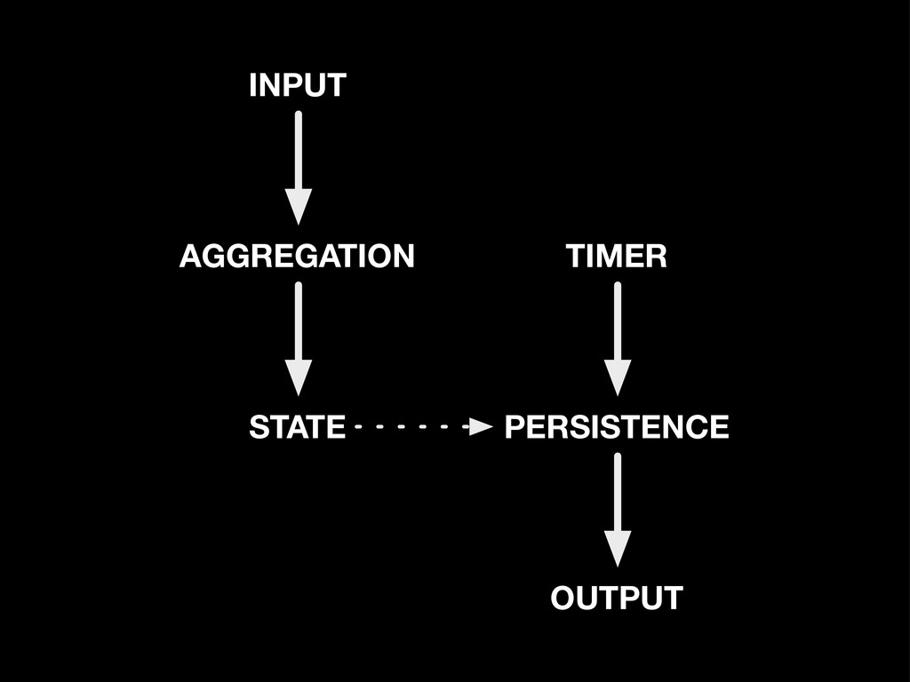 STATE AGGREGATION INPUT PERSISTENCE OUTPUT TIMER