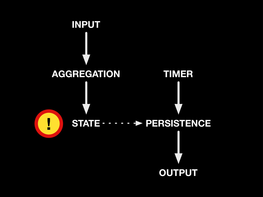 STATE AGGREGATION INPUT PERSISTENCE OUTPUT TIME...