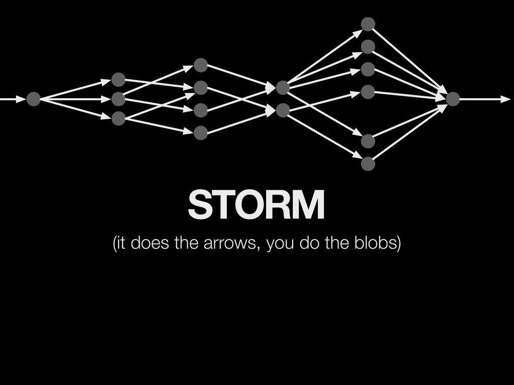 STORM (it does the arrows, you do the blobs)