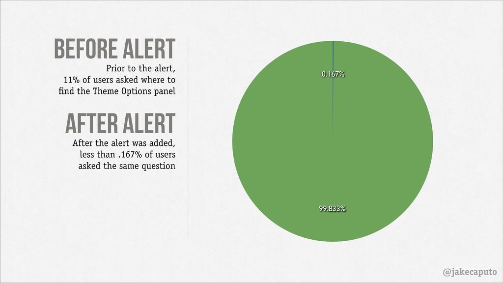 before alert @jakecaputo 99.833% 0.167% Prior t...
