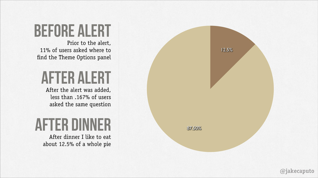 before alert @jakecaputo 87.50% 12.5% Prior to ...