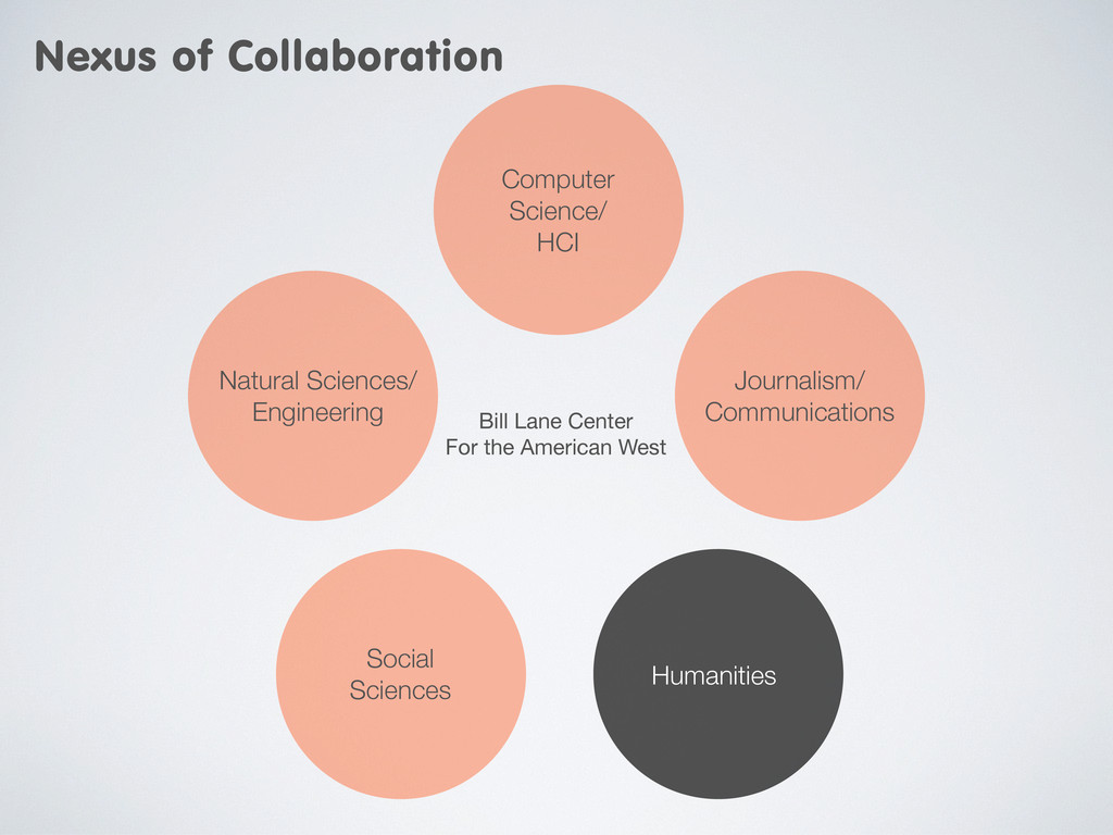 Journalism/ Communications Humanities Computer ...