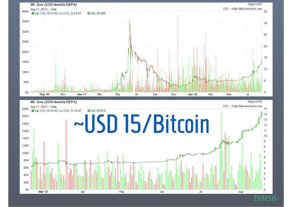 ~USD 15/Bitcoin