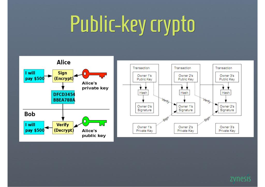 Public-key crypto