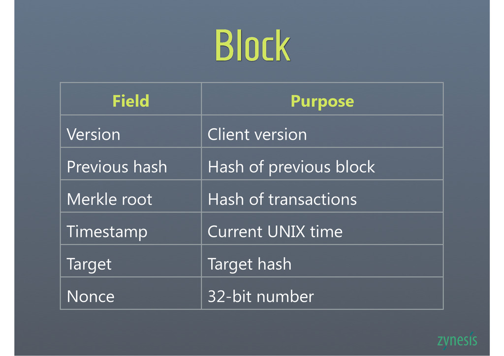 Block Field Purpose Version Client version Prev...