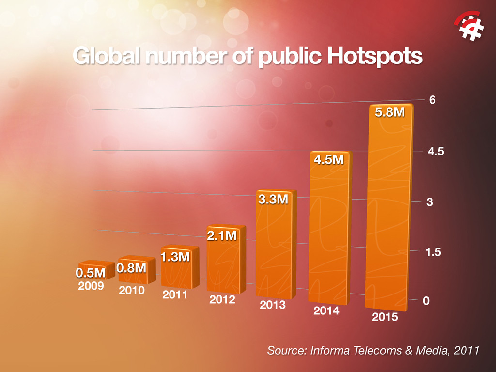 Global number of public Hotspots 0 1.5 3 4.5 6 ...