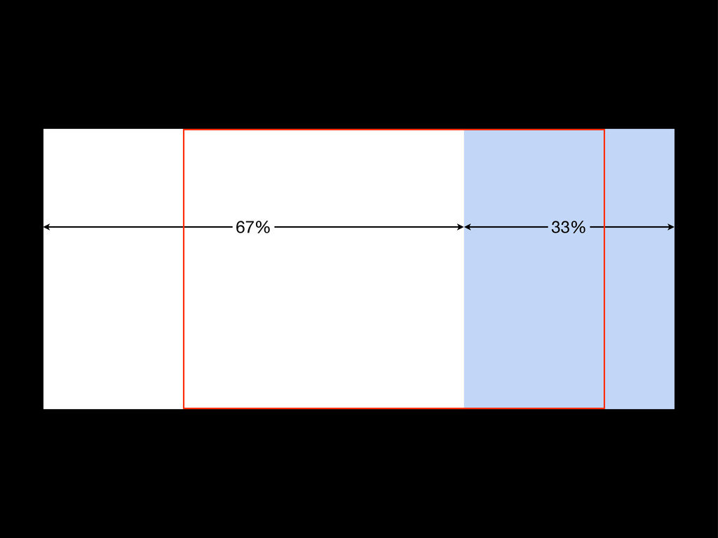 67% 33%