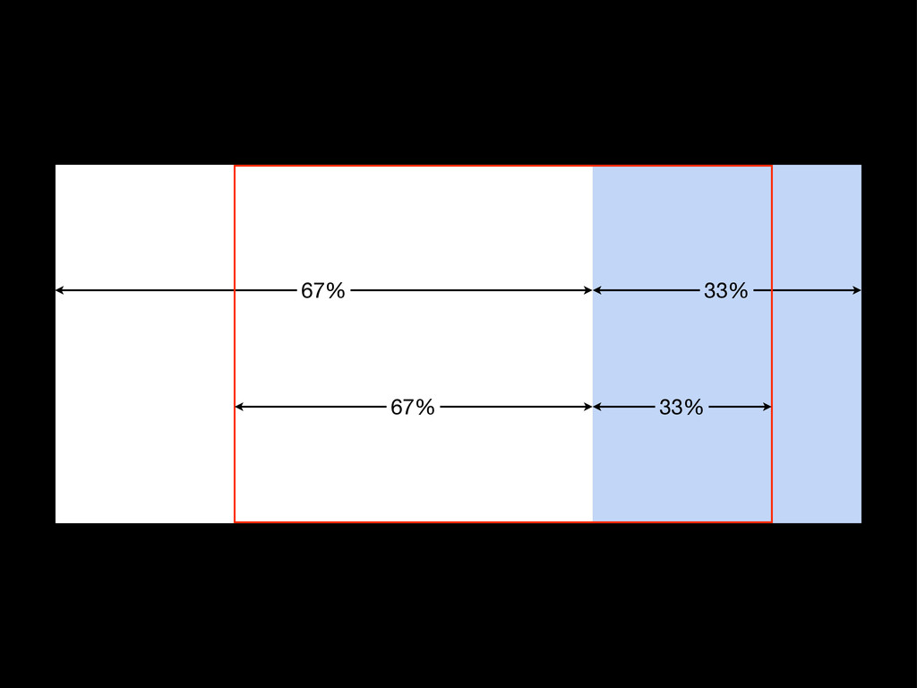 67% 67% 33% 33%