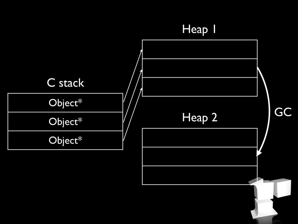 Object* Object* Object* C stack Heap 1 Heap 2 GC