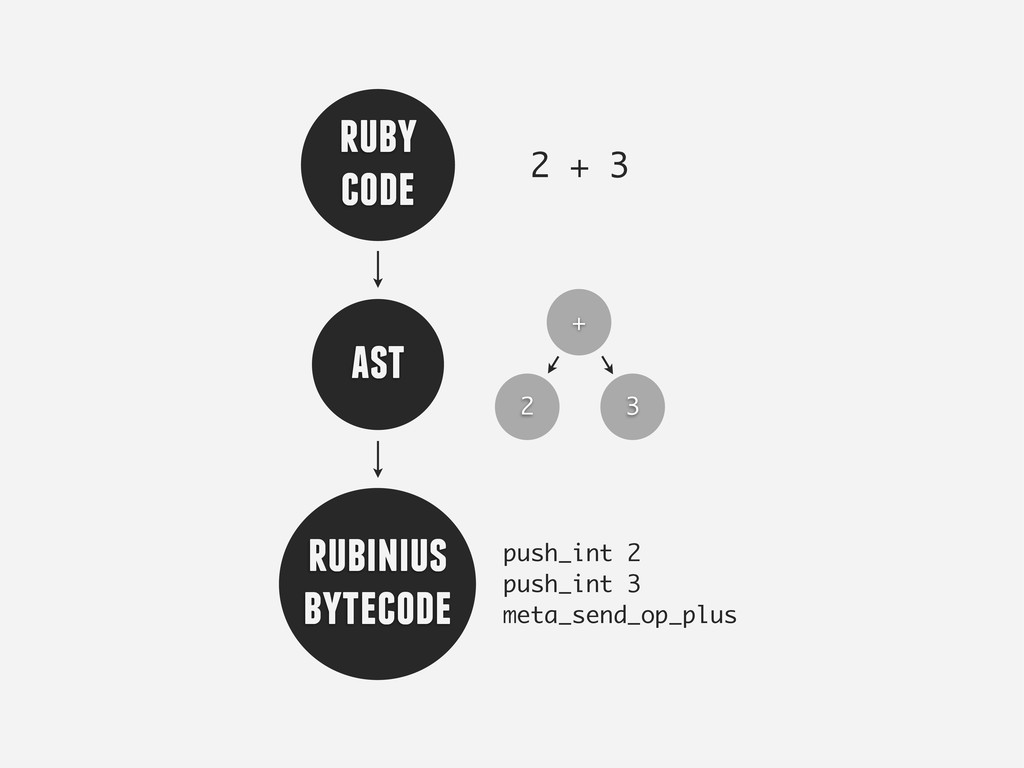 ruby code ast rubinius bytecode 2 + 3 2 + 3 pus...