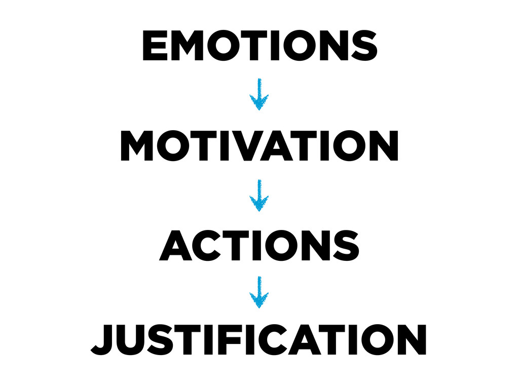 EMOTIONS MOTIVATION ACTIONS JUSTIFICATION