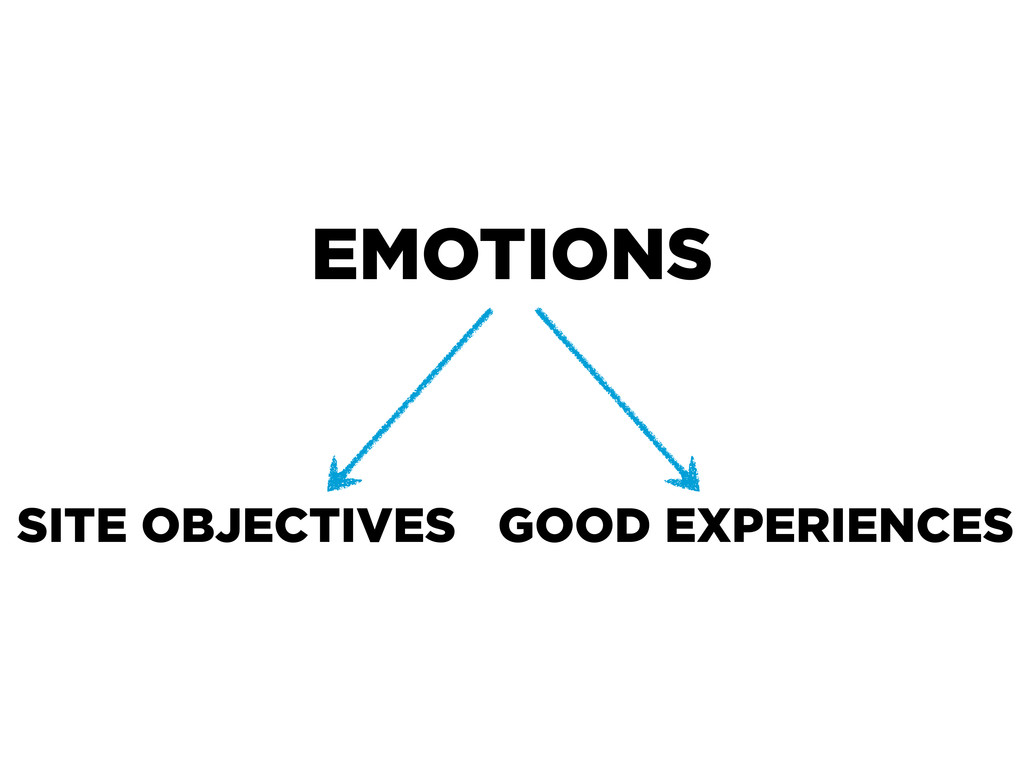 EMOTIONS SITE OBJECTIVES GOOD EXPERIENCES