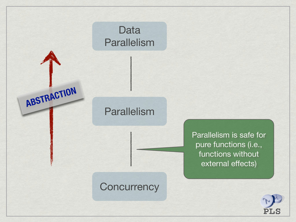 Concurrency Parallelism Data Parallelism ABSTRA...
