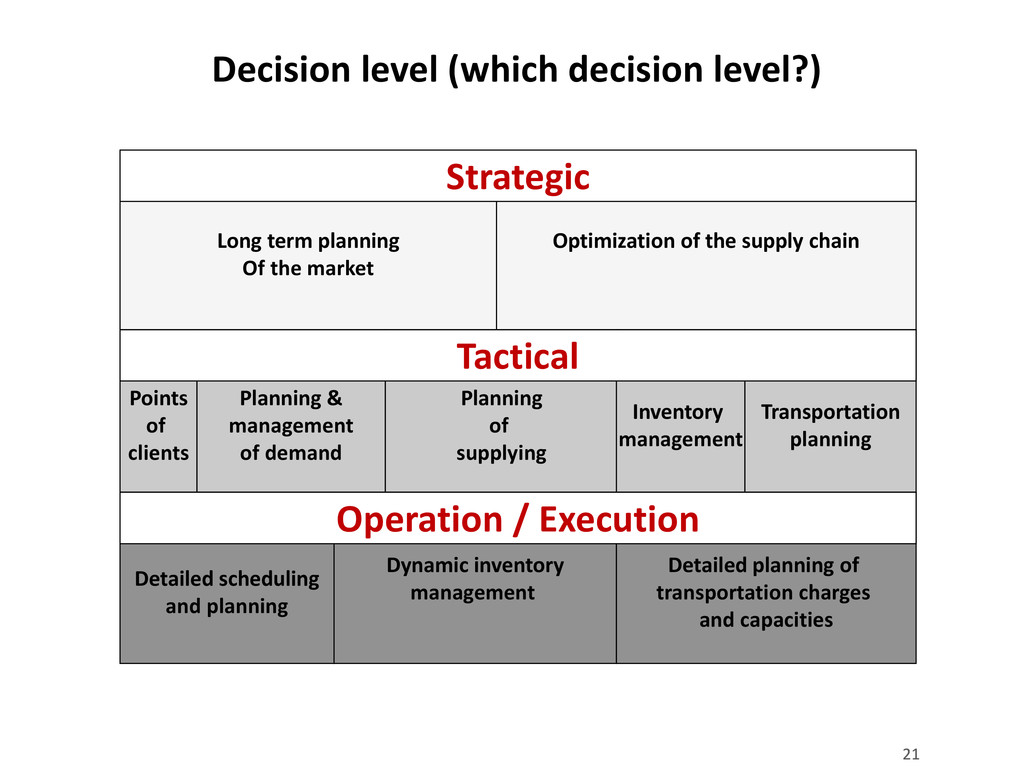 21 Decision level (which decision level?) 21 Lo...