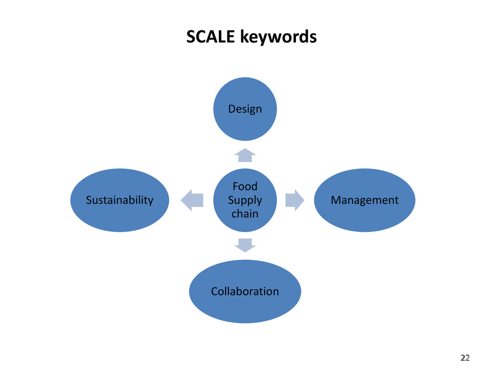 22 SCALE keywords Food Supply chain Design Mana...
