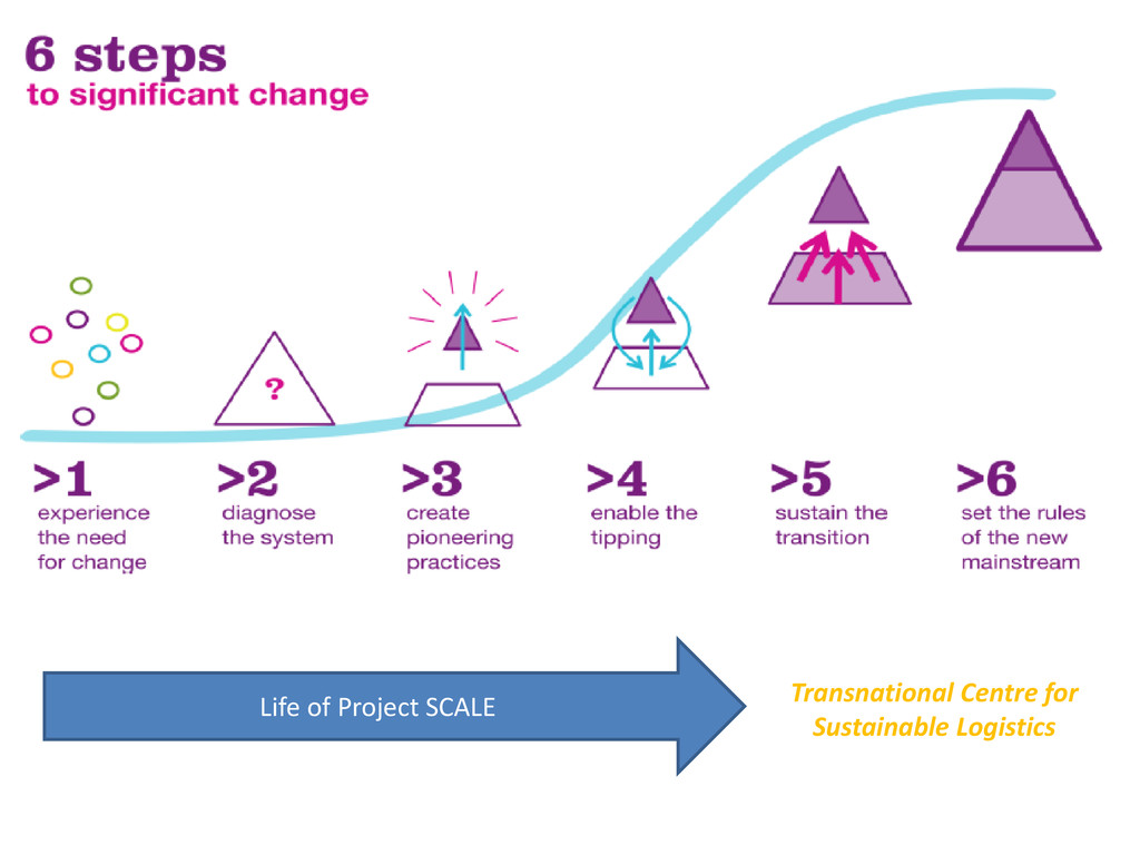 Life of Project SCALE Transnational Centre for ...