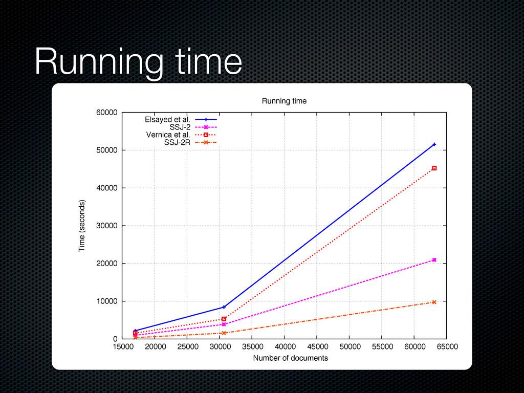 Running time 0 10000 20000 30000 40000 50000 60...