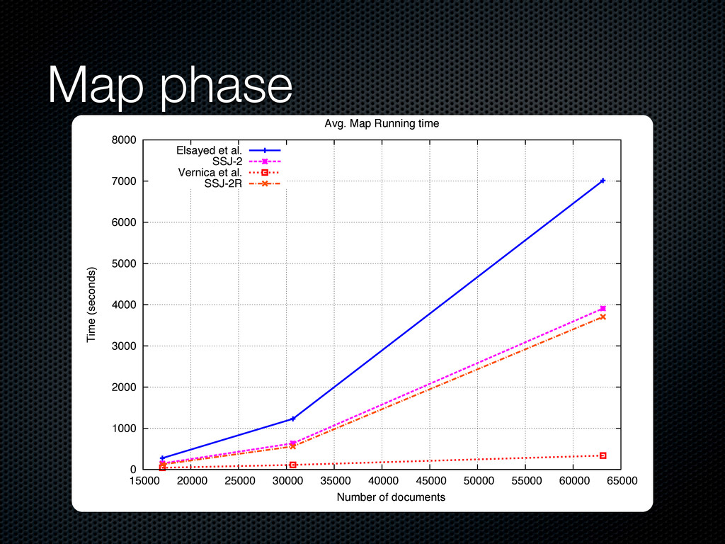Map phase 0 15000 20000 25000 30000 35000 40000...