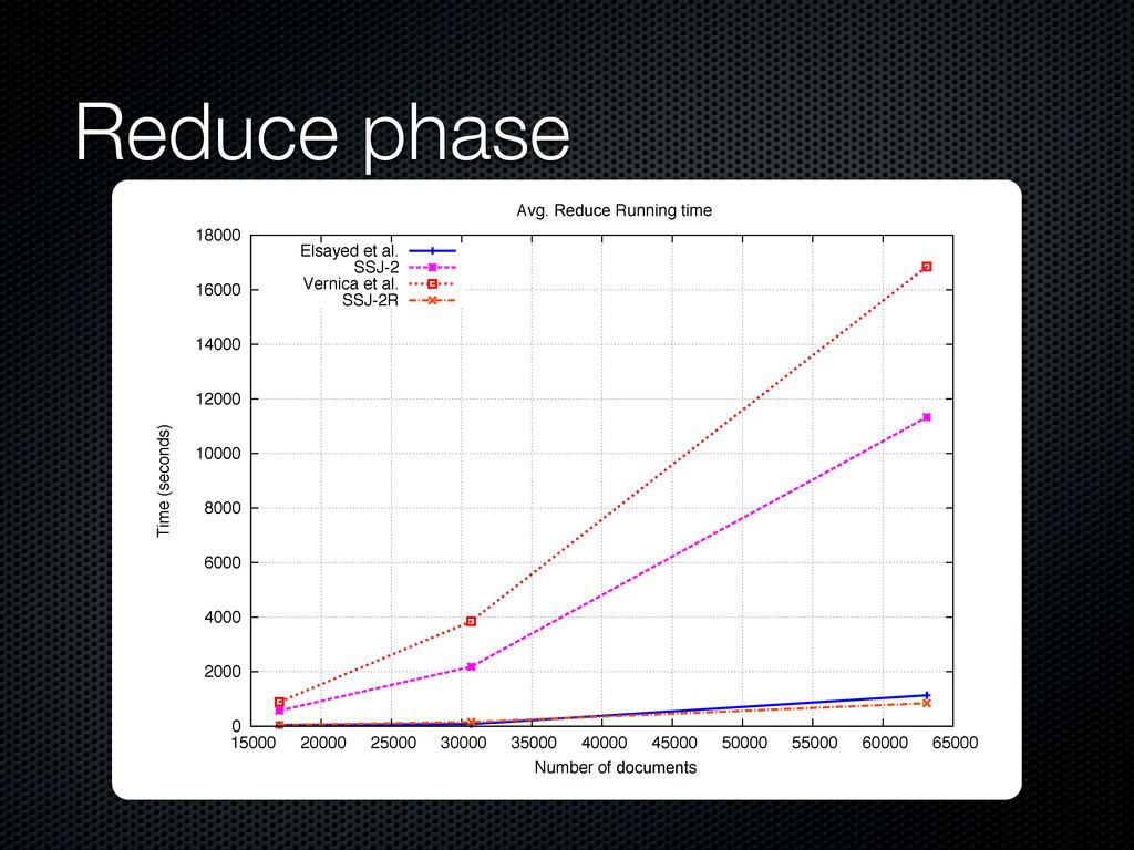 Reduce phase 000 65000 0 5 15000 20000 25000 30...