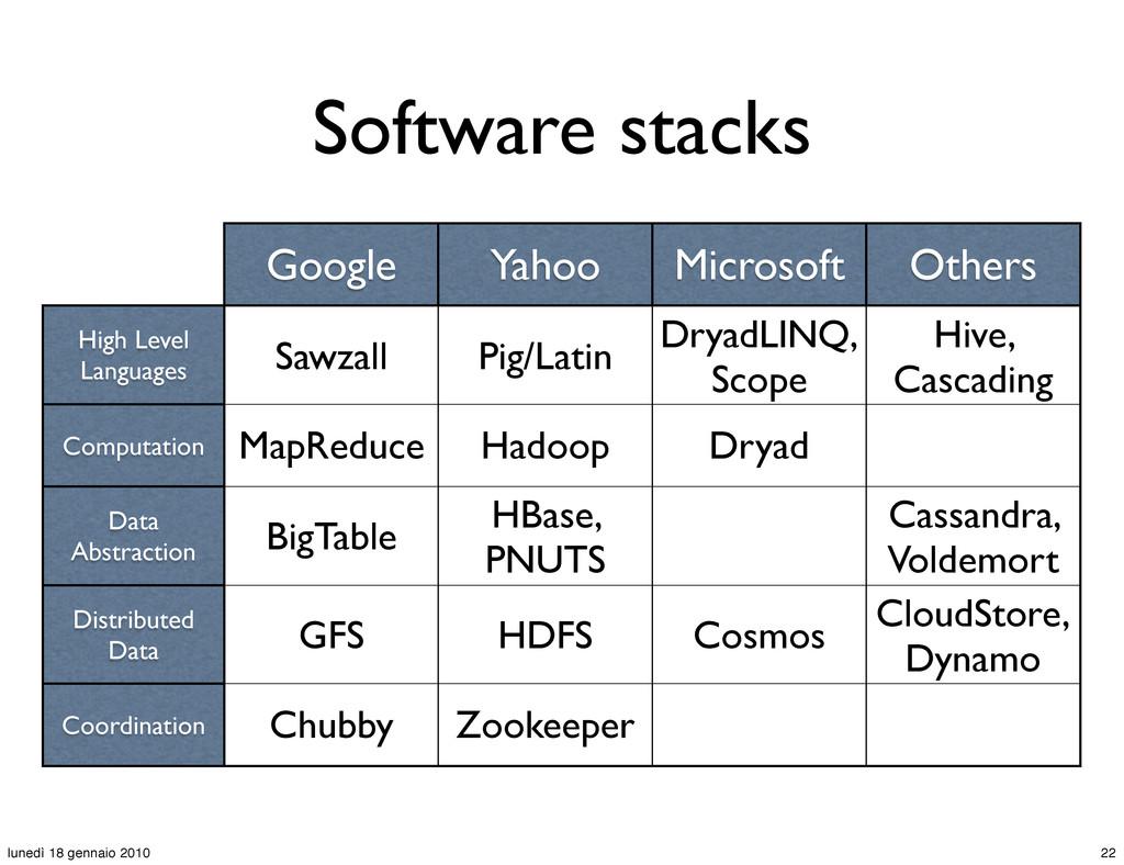 Google Yahoo Microsoft Others High Level Langua...