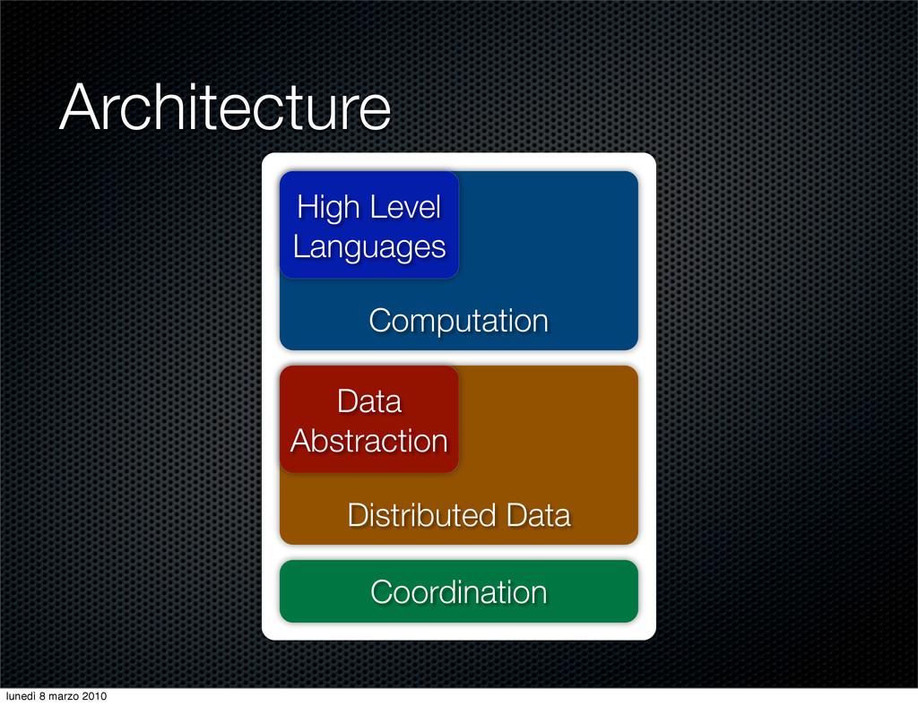 Distributed Data Computation Coordination Data ...
