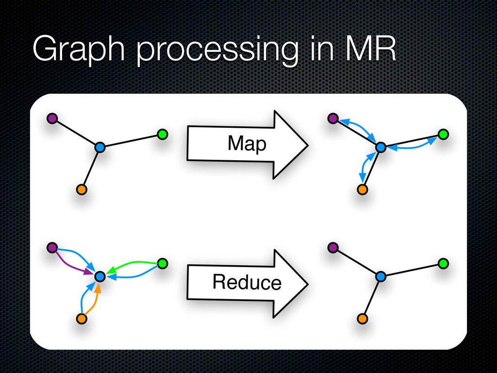 Graph processing in MR Map Reduce