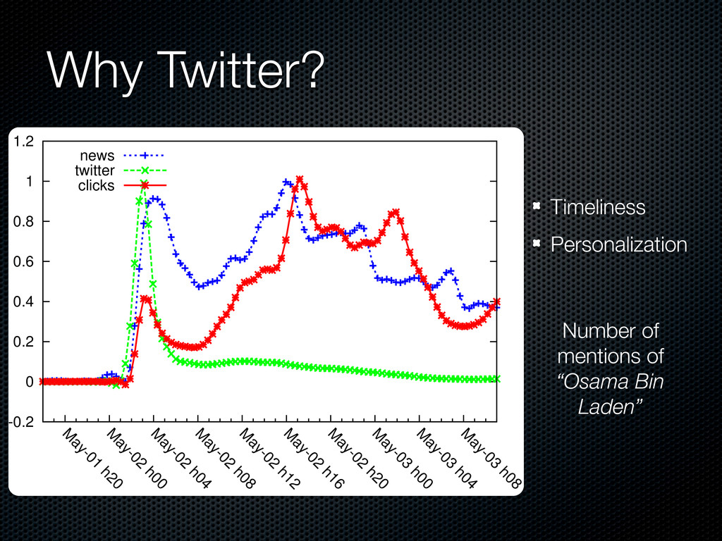 Timeliness Personalization Number of mentions o...