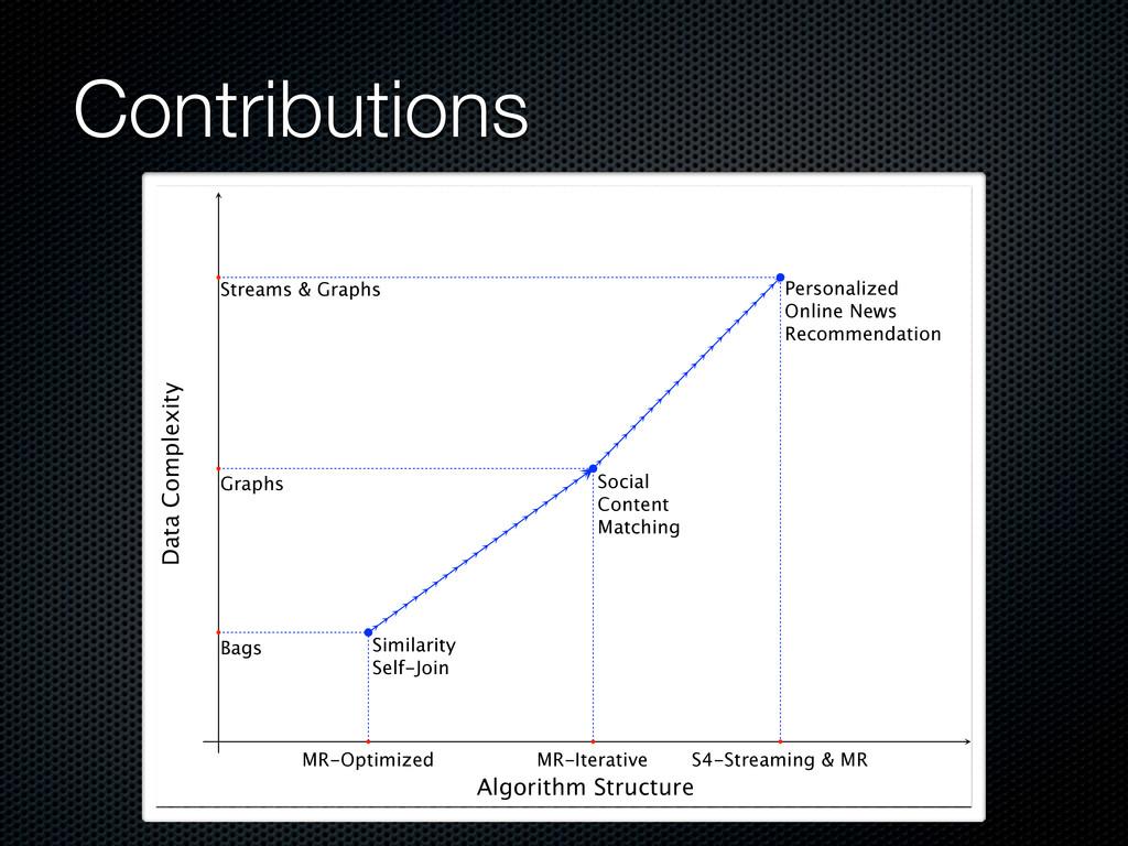 Contributions Algorithm Structure Data Complexi...