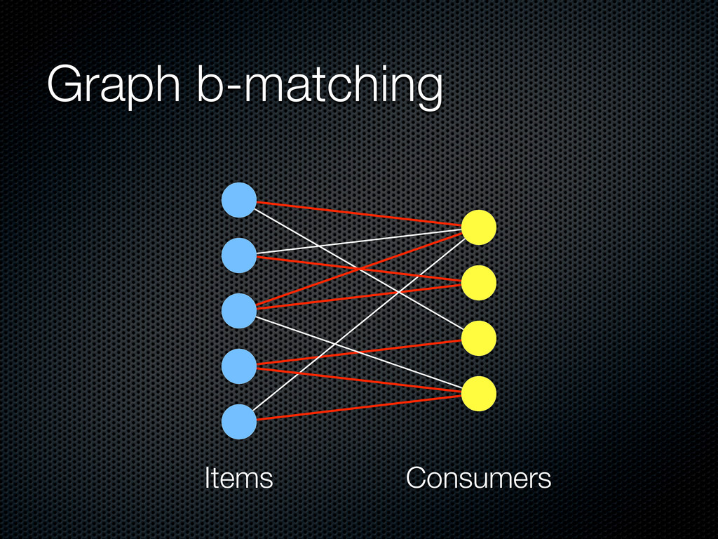 Graph b-matching Items Consumers
