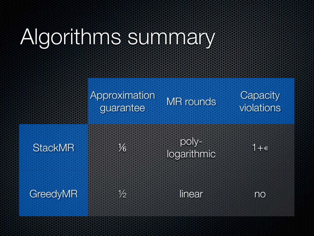 Algorithms summary Approximation guarantee MR r...