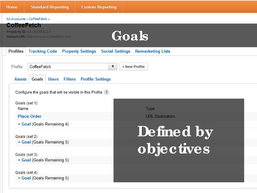 Goals Defined by objectives