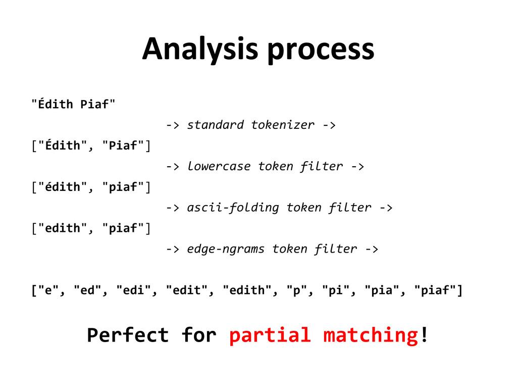 """Analysis process """"Édith Piaf"""" -> standard token..."""