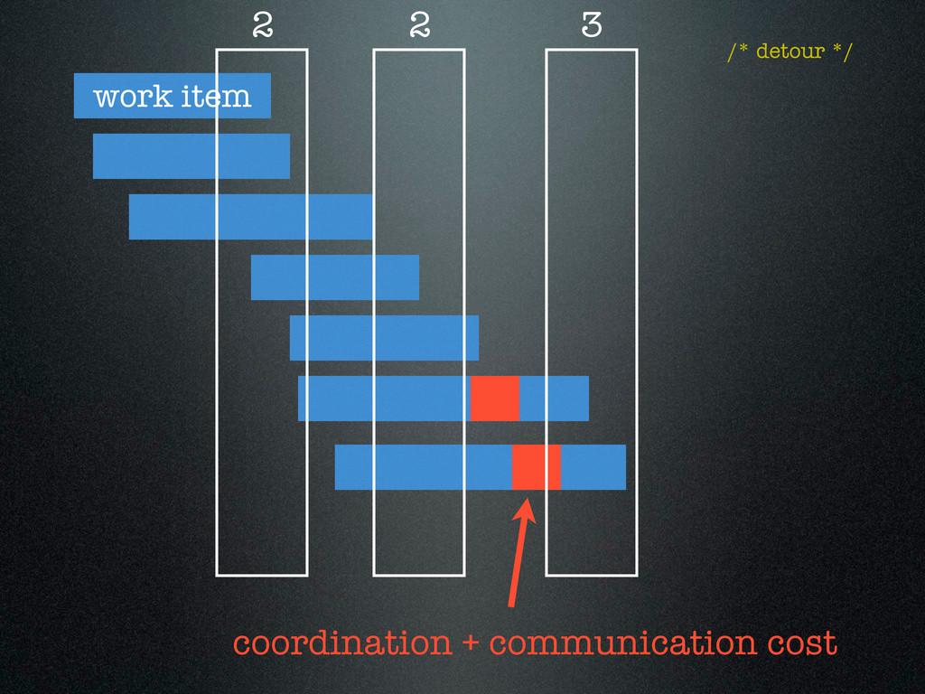 work item 2 2 3 coordination + communication co...