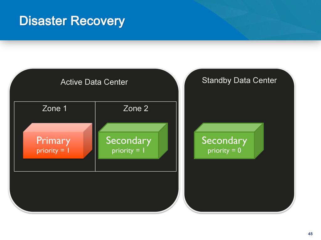 48 Active Data Center Standby Data Center Prima...