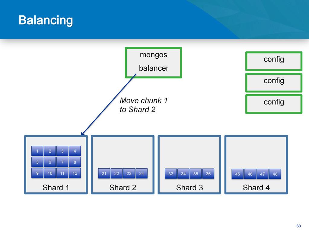63 mongos balancer Move chunk 1 to Shard 2 conf...