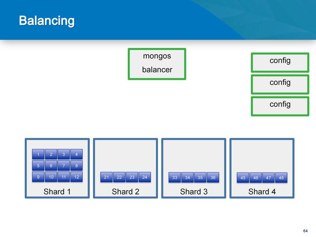 64 mongos balancer config config config Shard 1...
