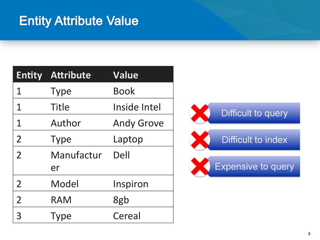 8 En1ty  AFribute  Value  1  Type...
