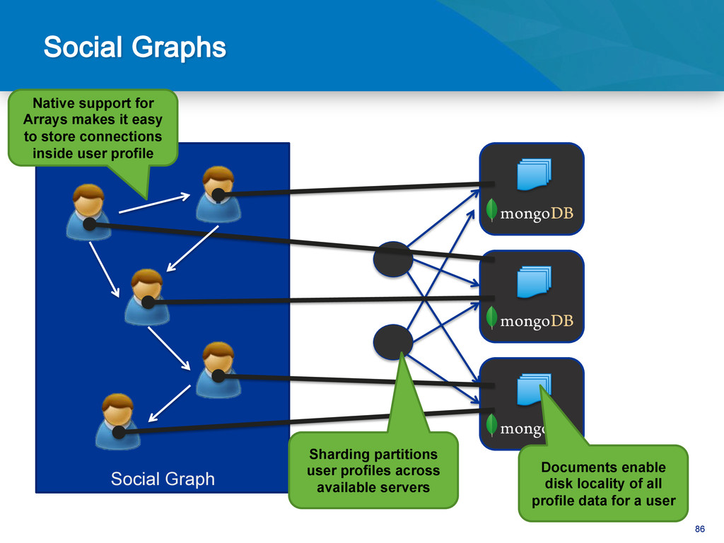 86 Social Graph Documents enable disk locality ...