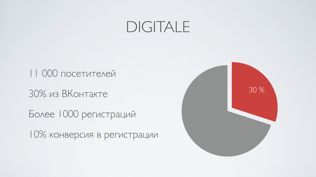 DIGITALE 11 000 посетителей 30% из ВКонтакте Бо...