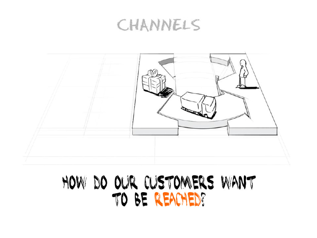 How do our Customers want To be Reached?