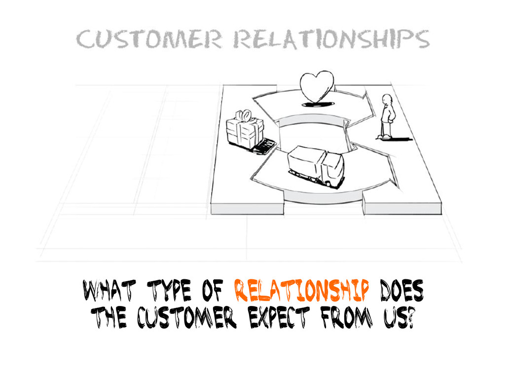 What type of relationship does The customer exp...