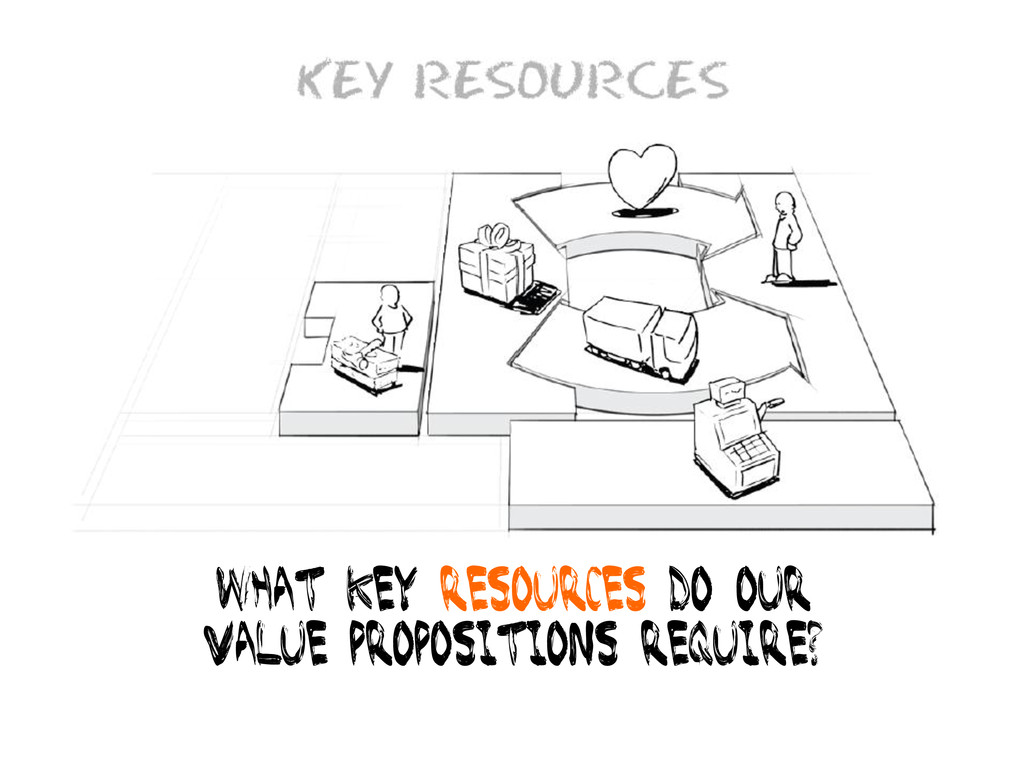 What key resources do our Value propositions re...