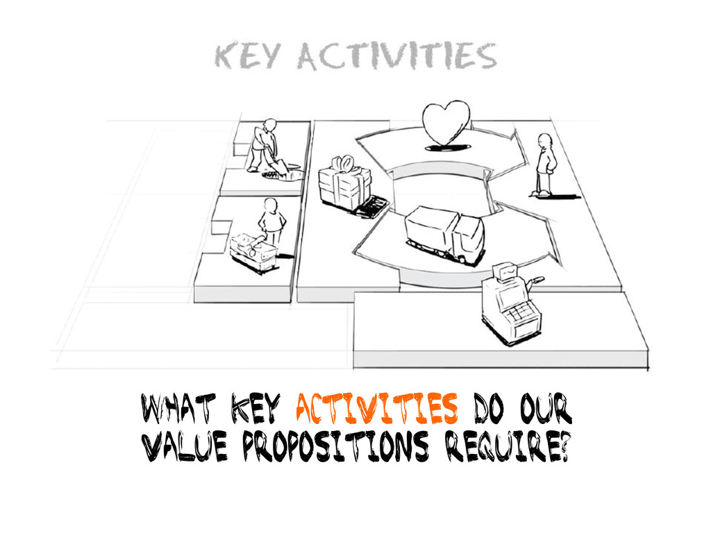 What key activities do our Value propositions r...